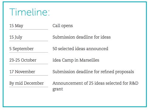 idea-camp-timeline