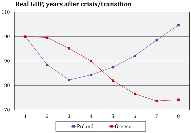 poland-gdp-graph