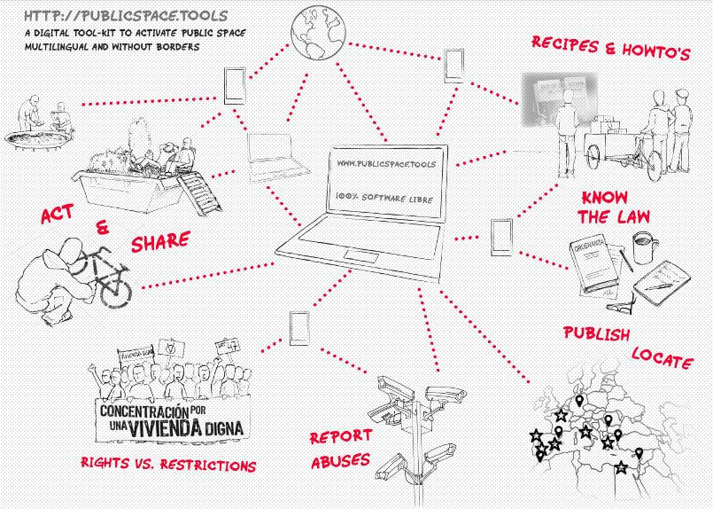 The concept behind the Public Space Tools platform